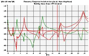 modal analysis frequency response function
